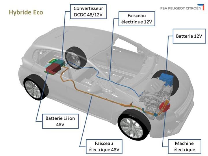 Werking elektrische auto motor
